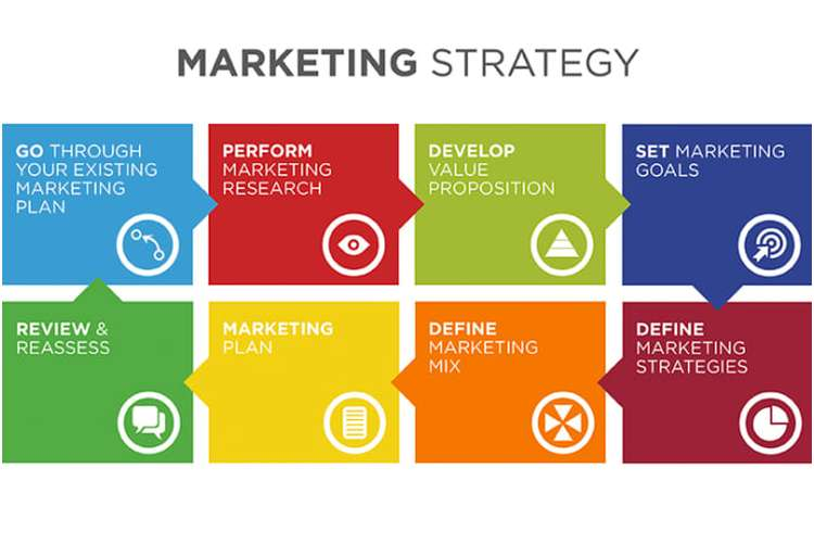 Strategic Marketing Plan Assignments Solution