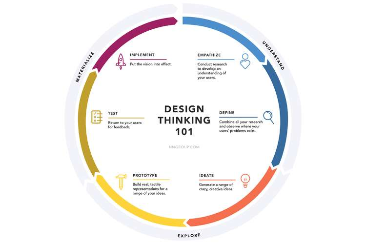 Case Study of Design Thinking Process Oz Assignment