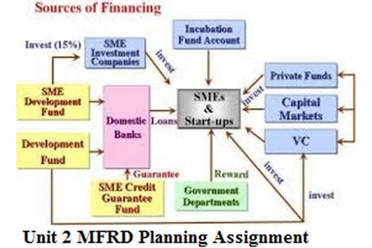 Unit 2 MFRD Planning Assignment