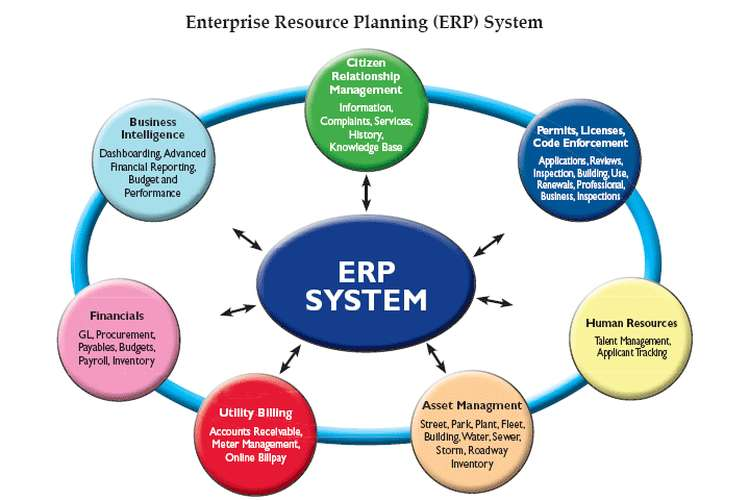 BCO6603 Enterprise Resource Planning System Assignment