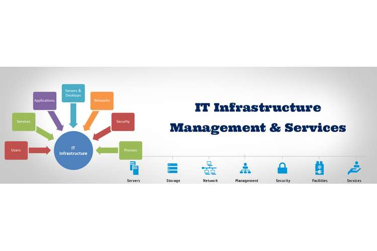 ITC 540 IT Infrastructure Management Assignment Help