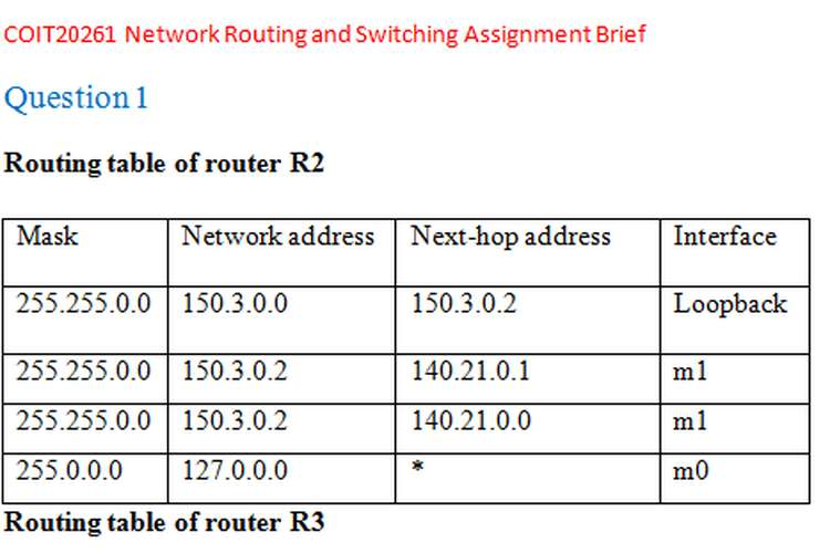 COIT20261 Routing and Switching Assignment Brief