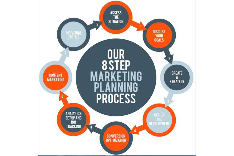 MKTG6002 Marketing Plan Strategy Oz Assignments