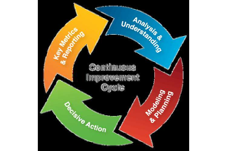 Continuous Improvement Plan Assignments Solution