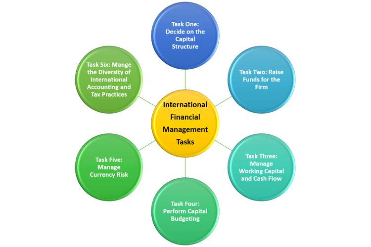 International Financial Management Oz Assignments