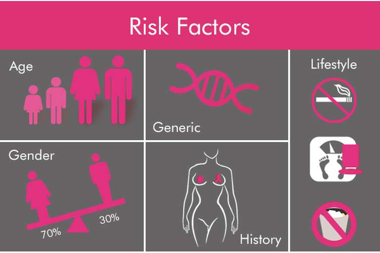 Breast Cancer Risk Factors OZ Assignments Help