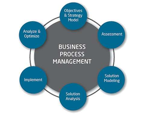 INF80028 Business Process Management Modelling Assignment