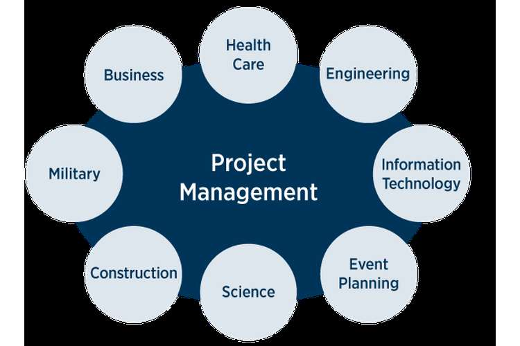 Authorizations in Project Management Oz Assignments
