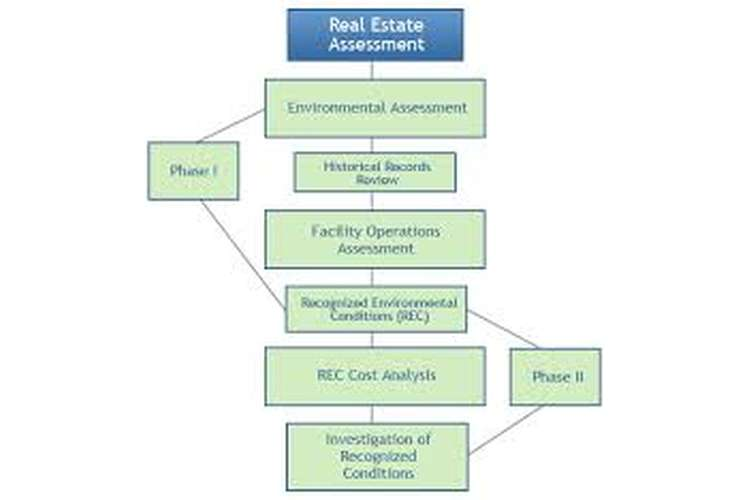 Real Estate Project Assessment Answers