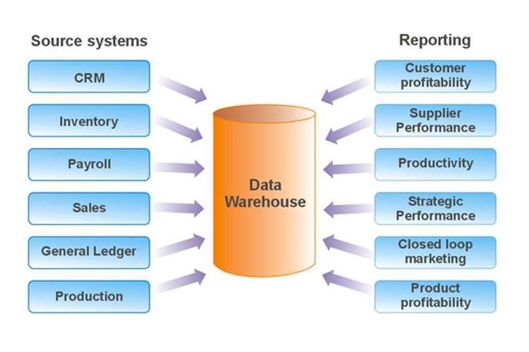 ITECH7406 Business Intelligence and Data Warehousing Assignment