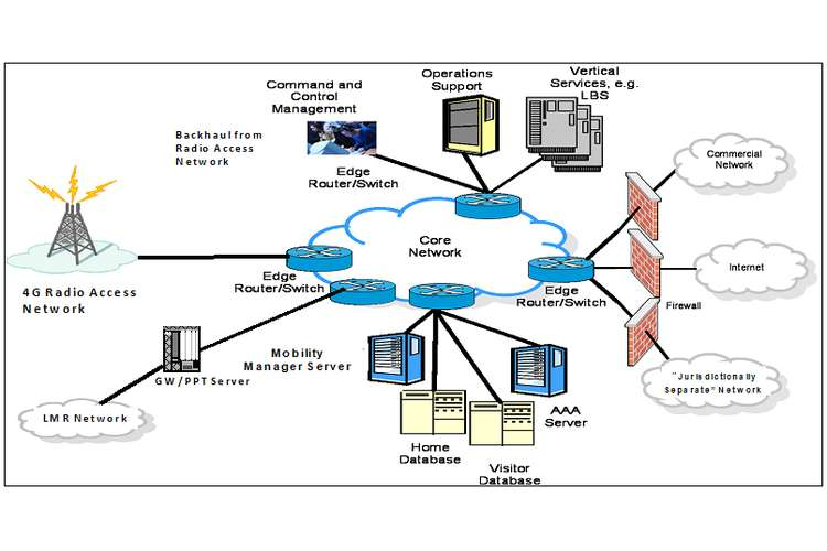 ICTNWK404 Install Operate Troubleshoot Enterprise Networks