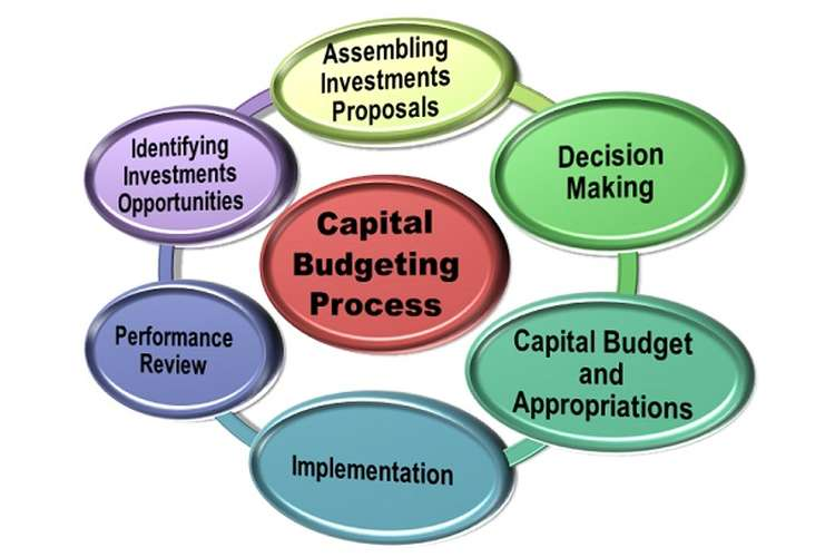 1120D Finance Capital Budgeting Oz Assignment