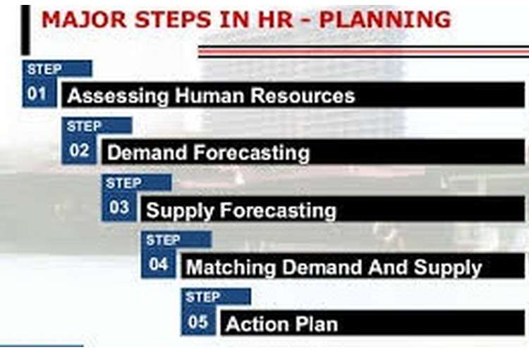 Unit 21 Human Resource Management Planning Assignment