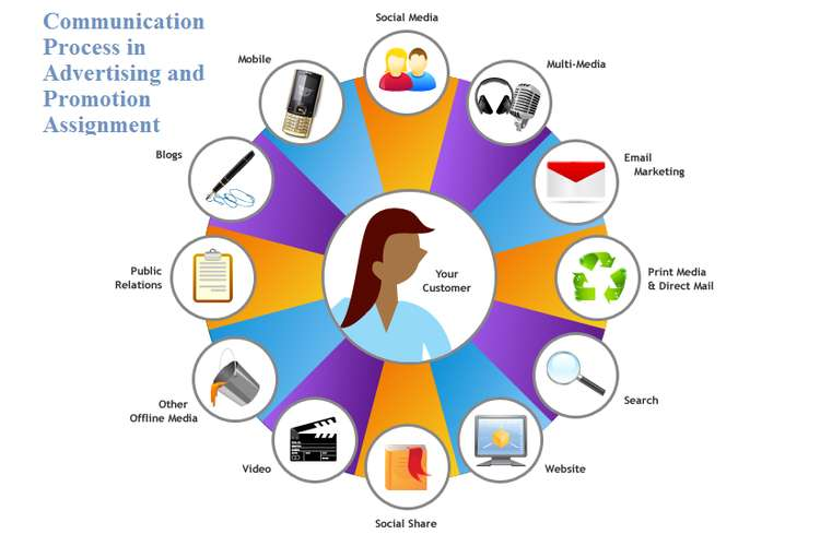 Communication Process in Advertising and Promotion Assignment