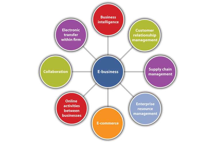 E Business Process Management Oz Assignments