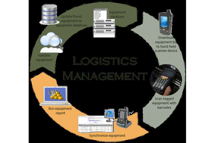 Logistics Management and Strategy Assignments Solution