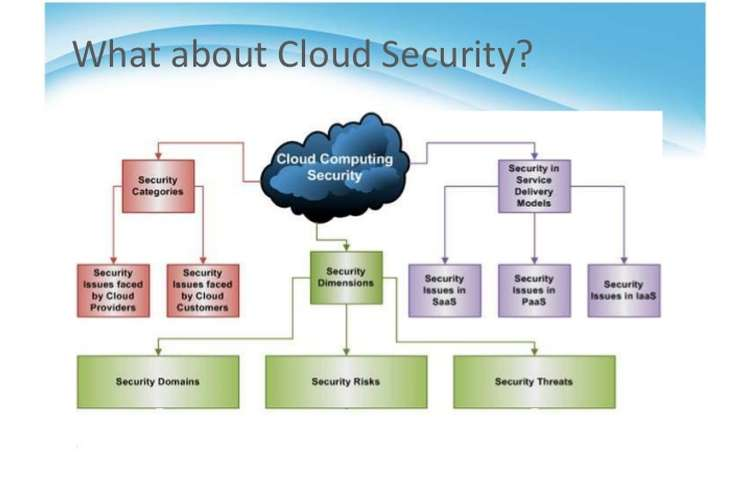 BUSI1013 Cloud Computing Technology Assignments Solution