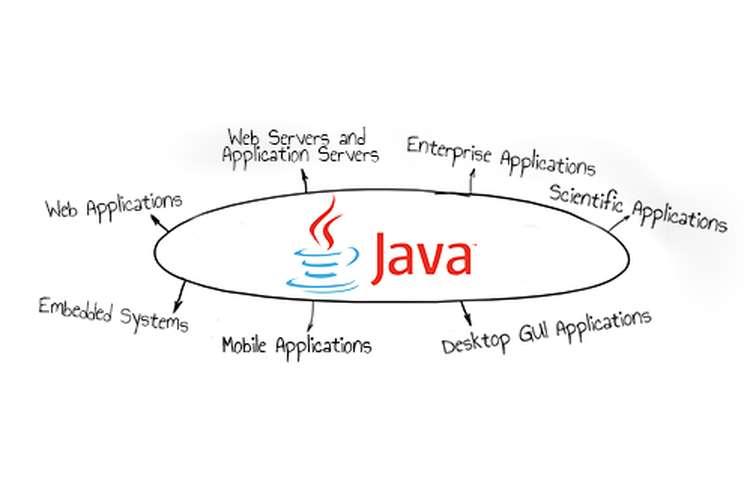 ITECH1000 Java Programming Assignment Help
