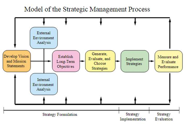 Strategic Management and Planning Oz Assignments