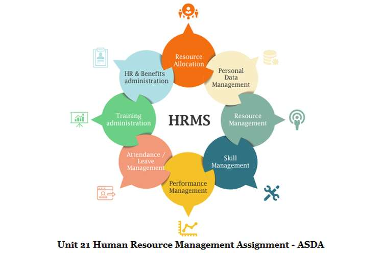 Unit 21 Human Resource Management Assignment - ASDA