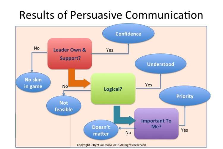 Effective Persuasive Communication Assignments Solution