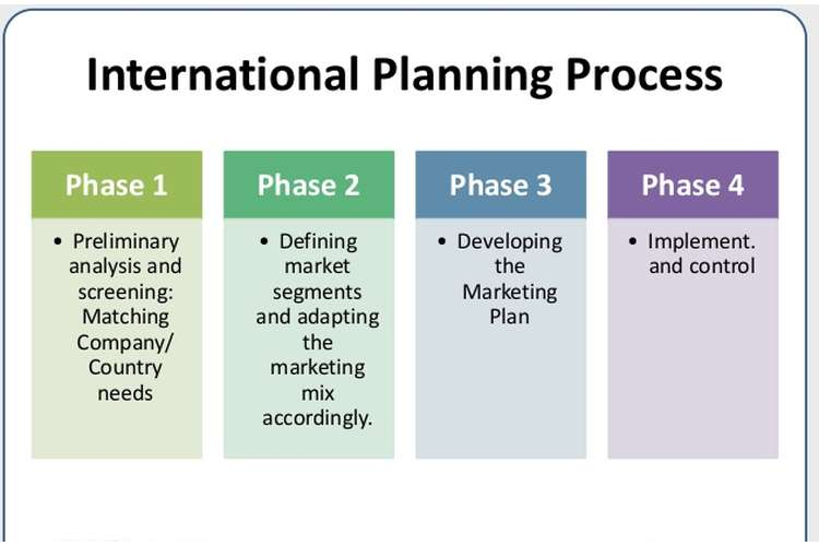 International Marketing Plan Assignments Solution