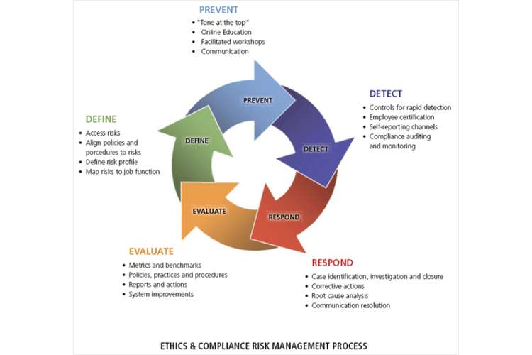 Management Of Ethics and Compliance Assignments