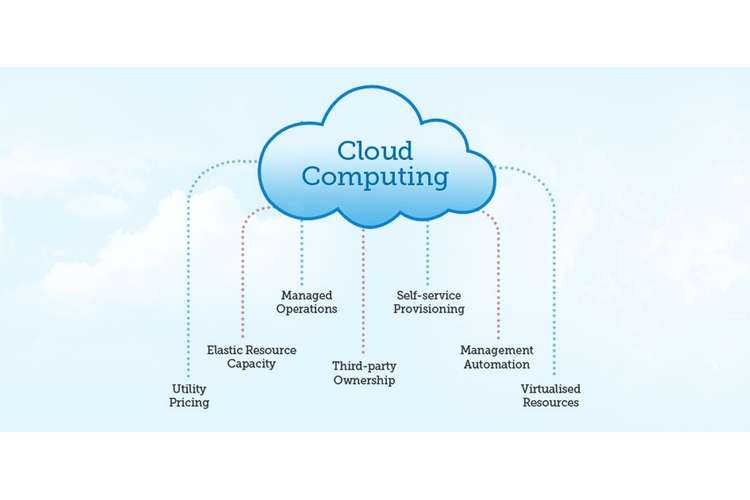 BUSI1013 Cloud Computing Oz Assignments