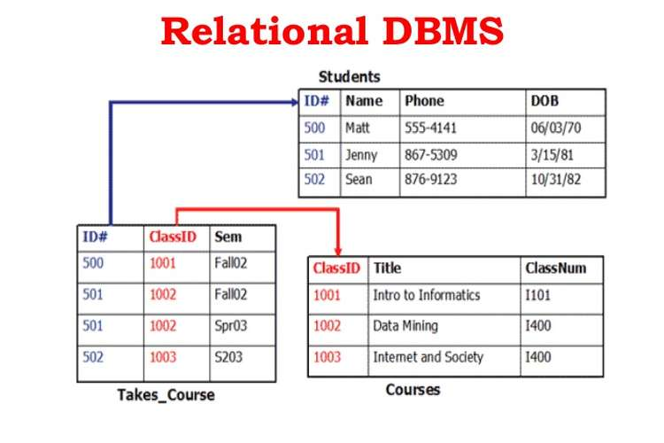 ICT701 Relational Database System Assignments Help