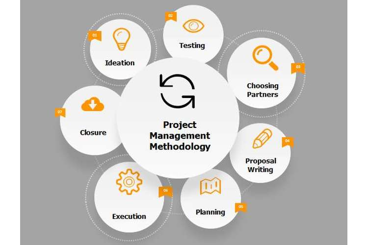 BSB51415 Project Management Essay Assignments