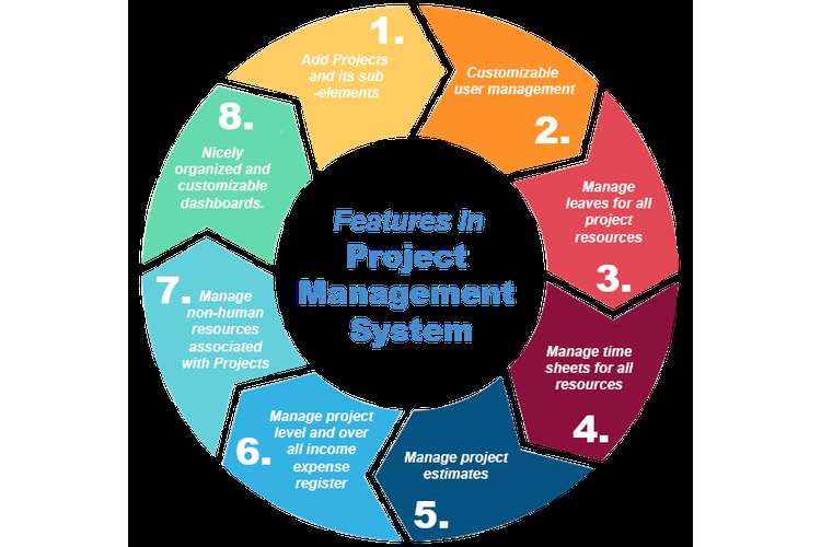 PPMP20007 Project Management Systems