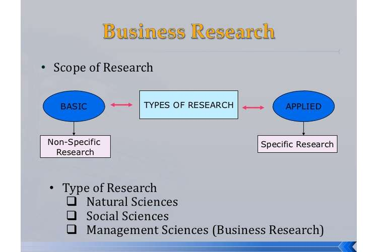 Business Research Methods Assignments Solution