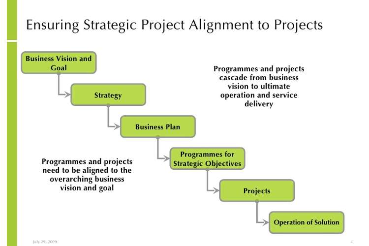 BSB51415 Strategy Project Management Assignment Solution