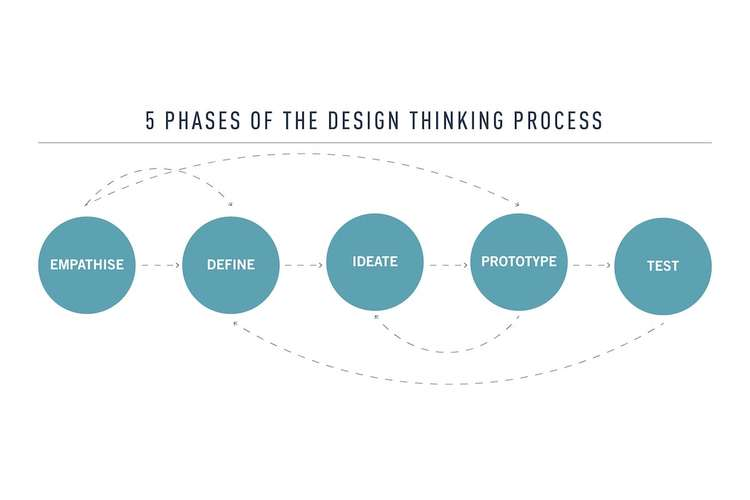 U101 The Design Thinking Assignments Solution