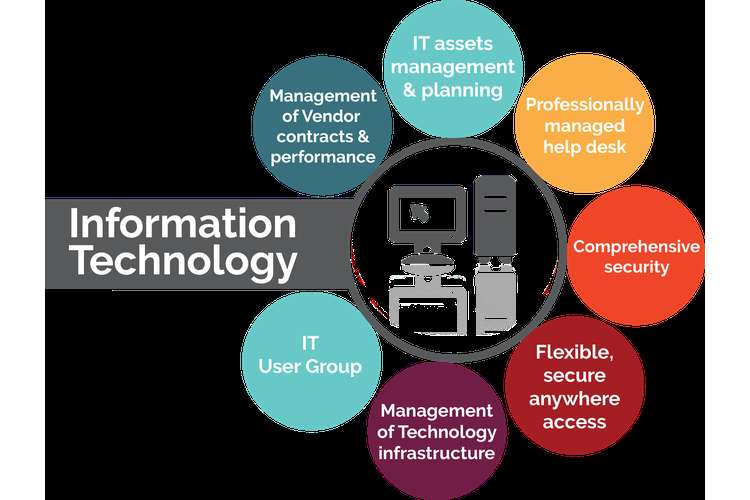 CIS5308 Management of Information Technology Services