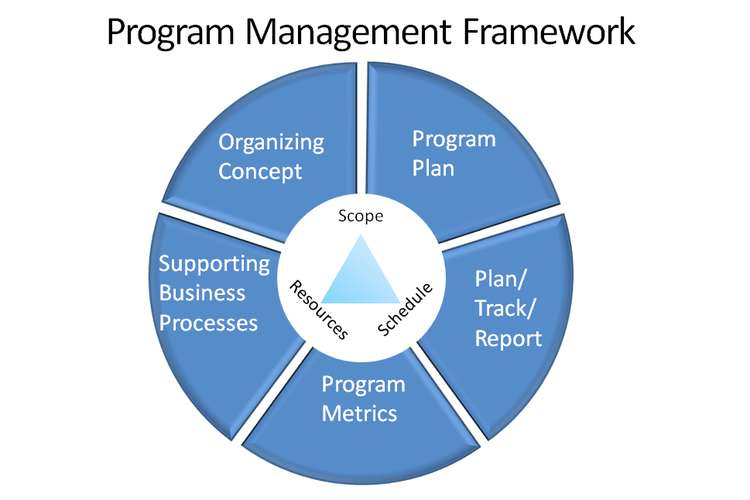 Program Management Plan Oz Assignments