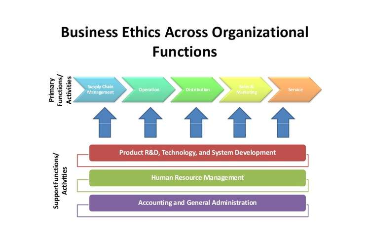 Business Ethics Management Assignment Solution