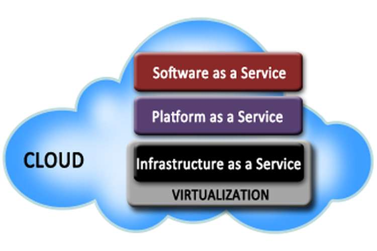 SIT113 Cloud Computing and Virtualization Assignment Help