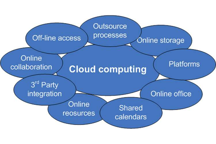 BUSI1013 Cloud Computing Technology Oz Assignments
