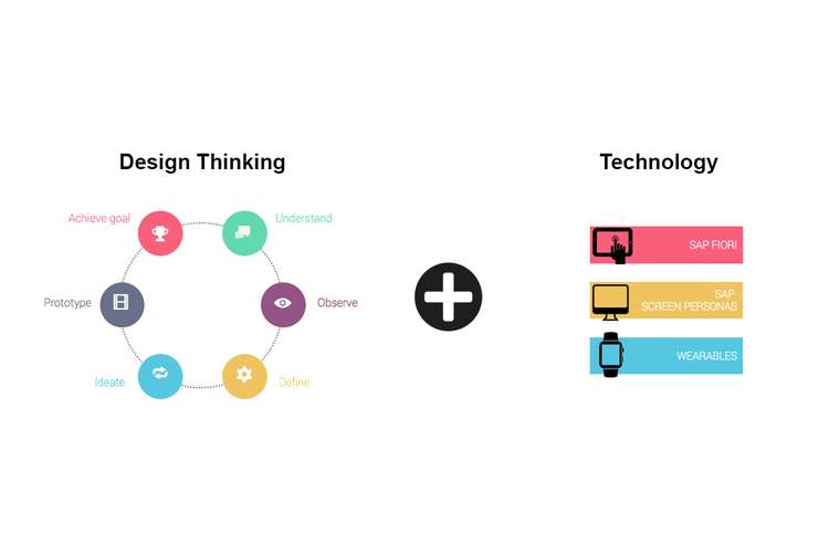 Case Study of Design Thinking Process