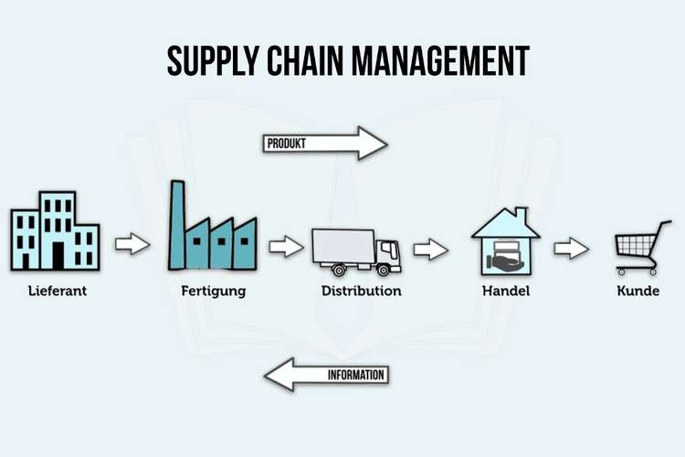 Supply Chain Management Assignments Solution