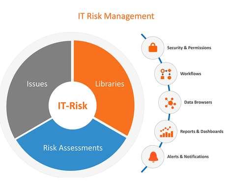 IT Risk Management Assignment