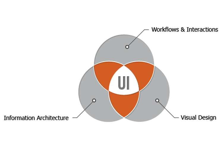 ITC 504 Interface Usability