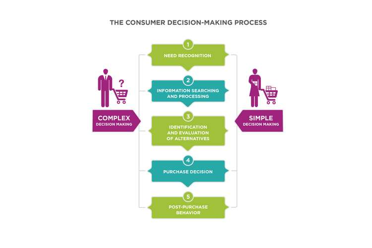 Consumer Decision Making Marketing Assignment