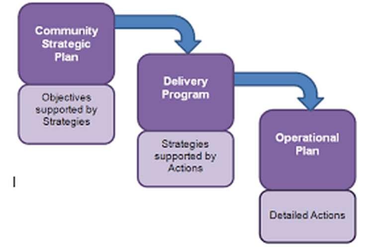BSBMGT517 Develop an Operational Plan Assignment Help