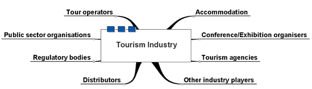 structure of the travel tourism industry Year 1 applying marketing principles in travel and tourism structure of the travel and tourism industry creating a culture of customer care providing information on the scottish tourism product.