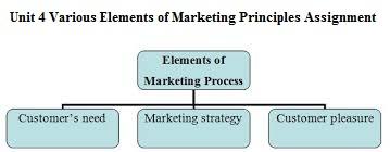 hnd unit 4 marketing principles assignment Check out our top free essays on hnd unit 4 marketing principle marketing principles hnd business btec unit 4 mt 355 unit 4 assignment external.