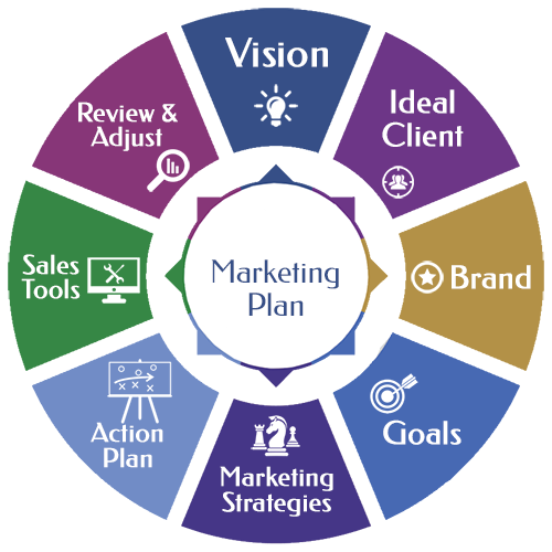 marketing plan assignments Week 6 assignment 2 - submit here instructors, training on how to grade is within the instructor centerassignment 2: marketing plandue week 6 and worth 100 pointsthis assignment consists of two (2) sections: a marketing plan and sales strategy, and a marketing budget.