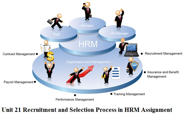 strategic recruitment and selection process management essay Each question 90words 1)describe and discuss how recruitment and selection contribute to strategic hrm 2)outline and explain the perceived strengths and weaknesses of at least two models of.