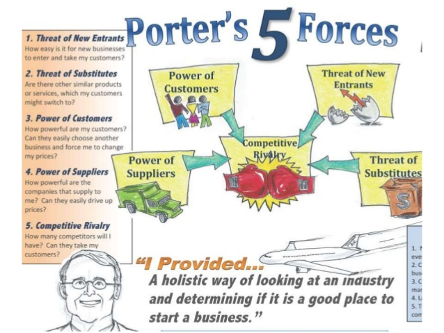 porters 5 forces and the bus industry